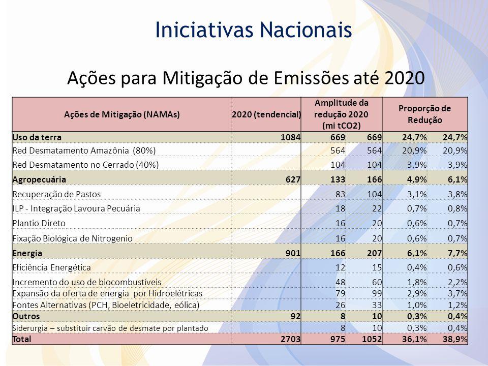 Ações para Mitigação de Emissões até 2020 Ações de Mitigação (NAMAs)2020 (tendencial) Amplitude da redução 2020 (mi tCO2) Proporção de Redução Uso da