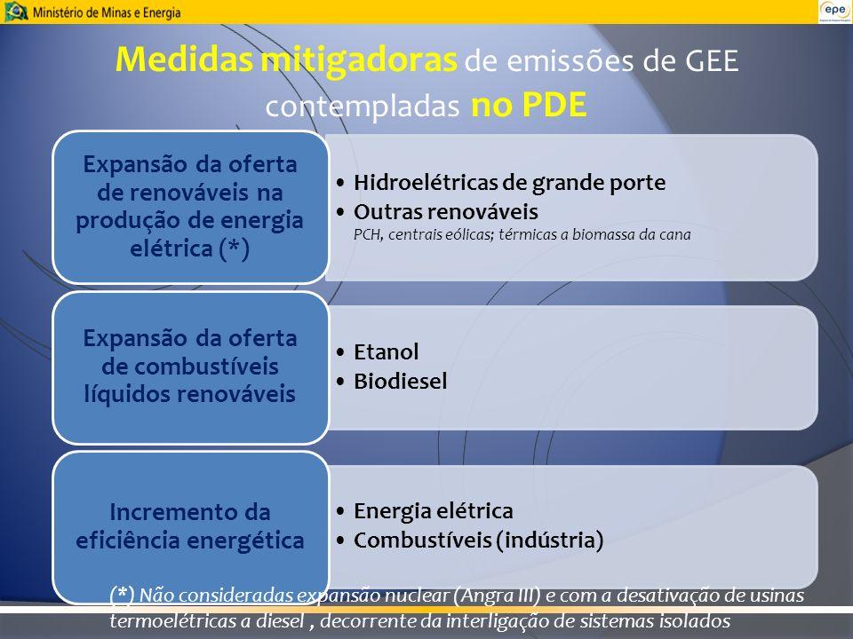 Hidroelétricas de grande porte Outras renováveis PCH, centrais eólicas; térmicas a biomassa da cana Etanol Biodiesel Medidas mitigadoras de emissões d