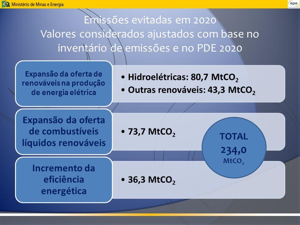 Hidroelétricas: 80,7 MtCO2 Outras renováveis: 43,3 MtCO 2 Expansão da oferta de renováveis na produção de energia elétrica 73,7 MtCO2 Expansão da ofer