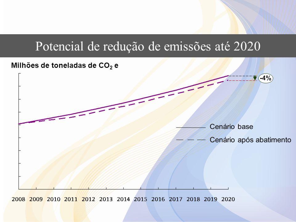 Potencial de redução de emissões até 2020 Milhões de toneladas de CO 2 e -4%