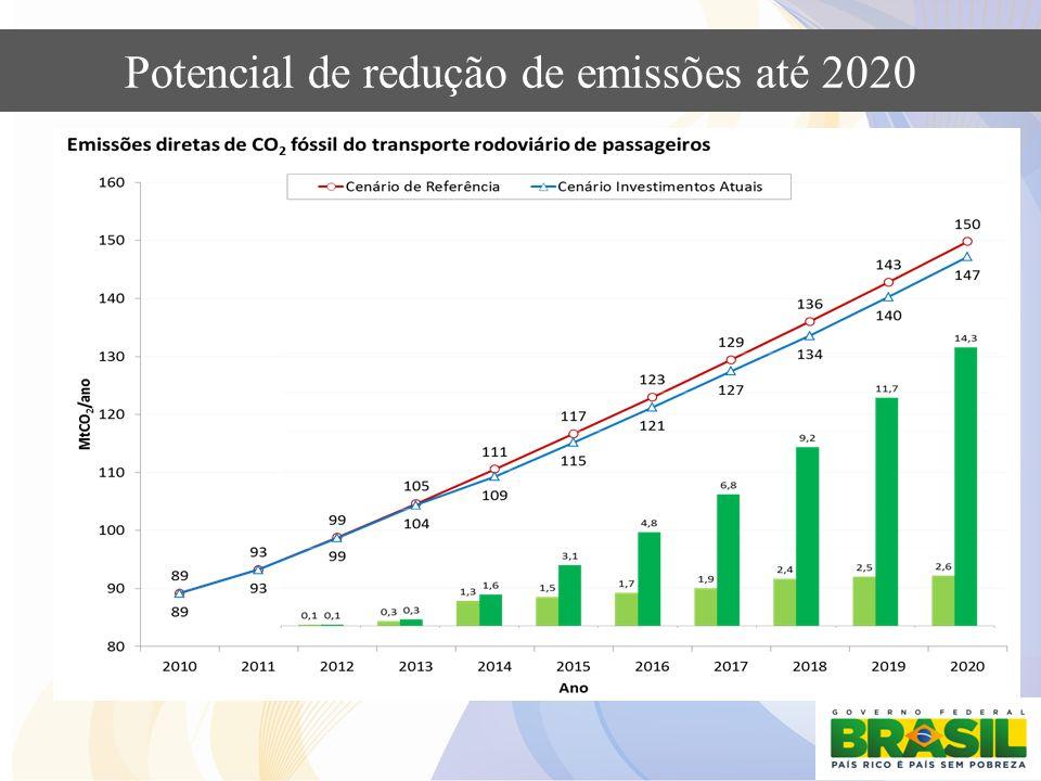 Potencial de redução de emissões até 2020