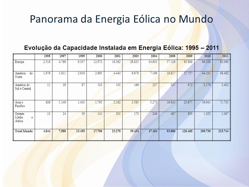 Panorama da Energia Eólica no Mundo Evolução da Capacidade Instalada em Energia Eólica: 1995 – 2011 19951997199920002001200320042008200920102011 Europ