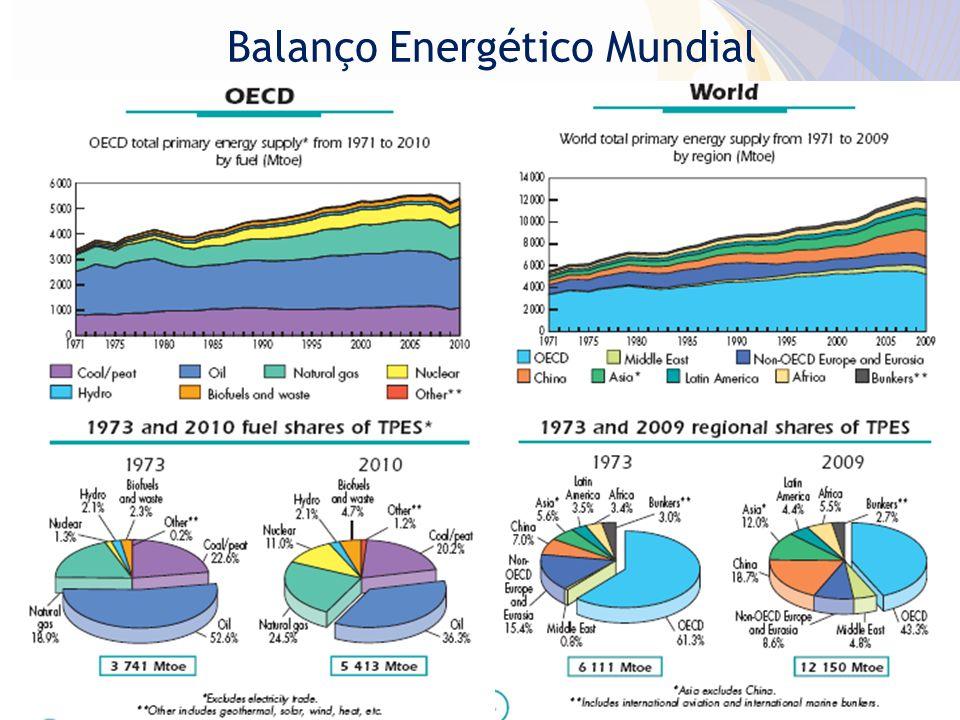 Balanço Energético Mundial