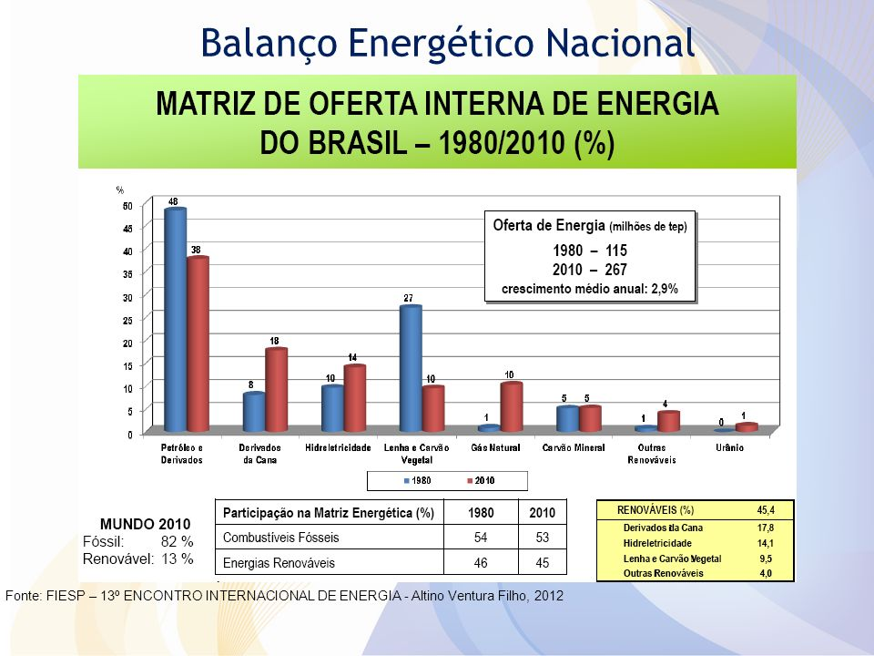 Balanço Energético Nacional Fonte: FIESP – 13º ENCONTRO INTERNACIONAL DE ENERGIA - Altino Ventura Filho, 2012