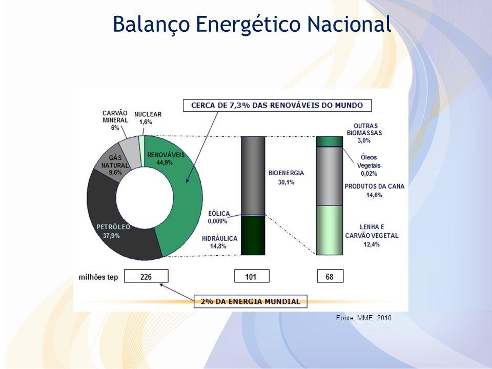 Panorama da Energia Eólica no Mundo Capacidade Eólica Acumulada Instalada no Mundo entre 1996 e 2009 Fonte: GWEC, 2009