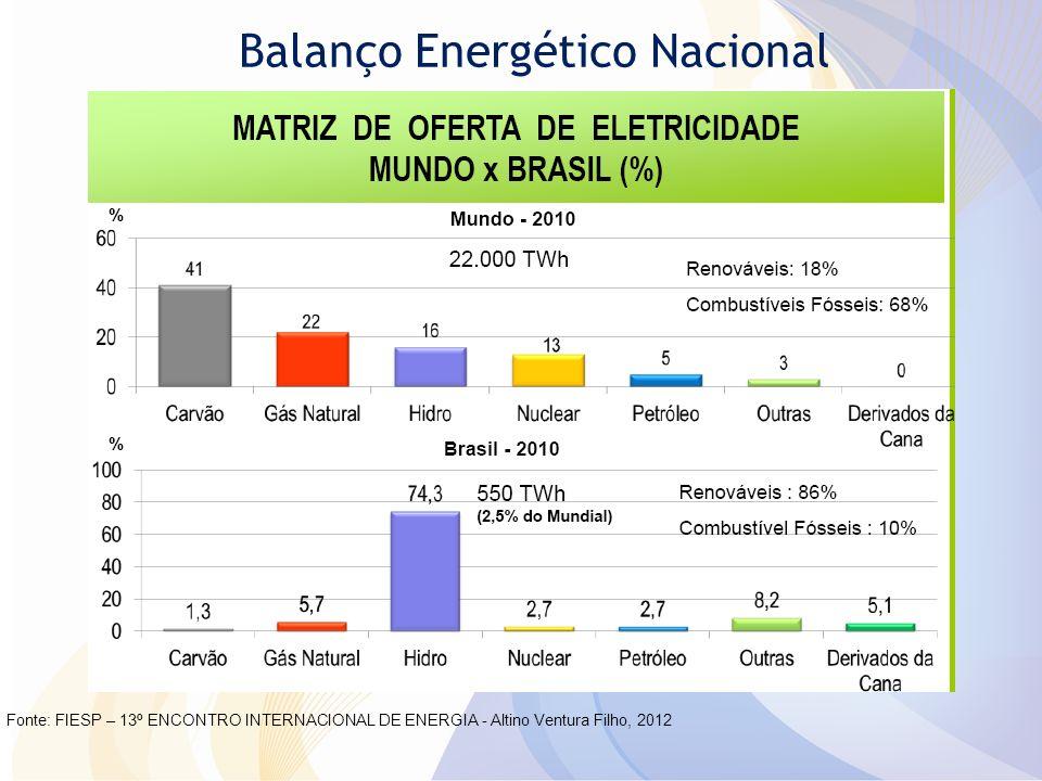 Plano Setorial Energia Estimulo a uma maior penetração de bicombustíveis – o etanol, em substituição a gasolina, e o biodiesel em substituição ao óleo diesel mineral (5% em volume); Manutenção da estratégia de expandir a oferta de energia elétrica com base na energia hidráulica; Estimulo a uma maior penetração de outras fontes renováveis de produção de energia elétrica, especialmente pequenas centrais hidroelétricas, centrais eólicas e biomassa da cana; Estimulo a eficiência energética, em particular na área de energia elétrica.