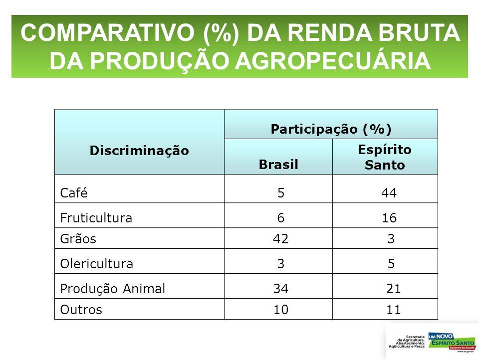 Discriminação Participação (%) Brasil Espírito Santo Café 5 44 Fruticultura 6 16 Grãos 42 3 Olericultura 3 5 Produção Animal 34 21 Outros 10 11 COMPAR