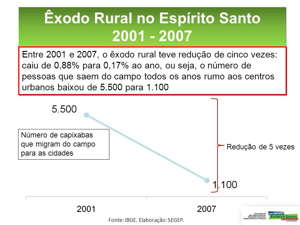 Êxodo Rural no Espírito Santo 2001 - 2007 Entre 2001 e 2007, o êxodo rural teve redução de cinco vezes: caiu de 0,88% para 0,17% ao ano, ou seja, o nú
