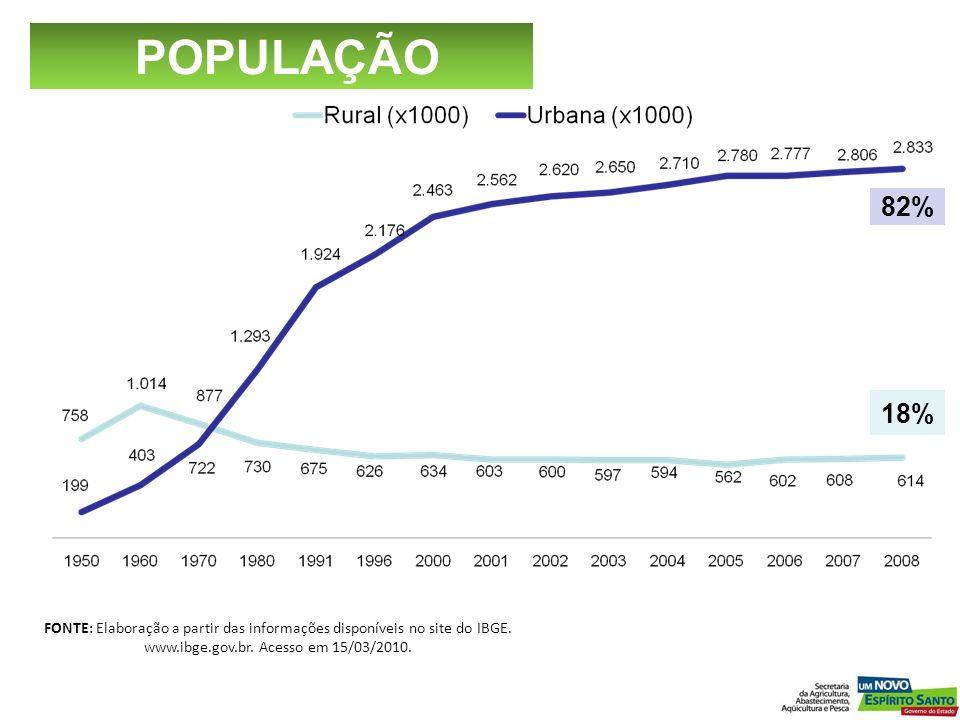 FONTE: Elaboração a partir das informações disponíveis no site do IBGE. www.ibge.gov.br. Acesso em 15/03/2010. 82% 18% POPULAÇÃO