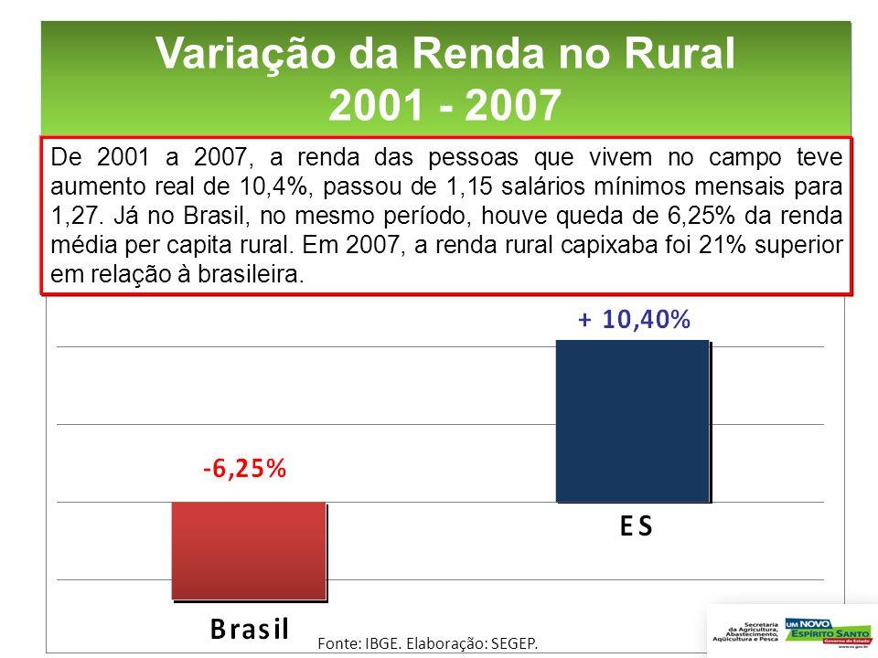 Variação da Renda no Rural 2001 - 2007 De 2001 a 2007, a renda das pessoas que vivem no campo teve aumento real de 10,4%, passou de 1,15 salários míni