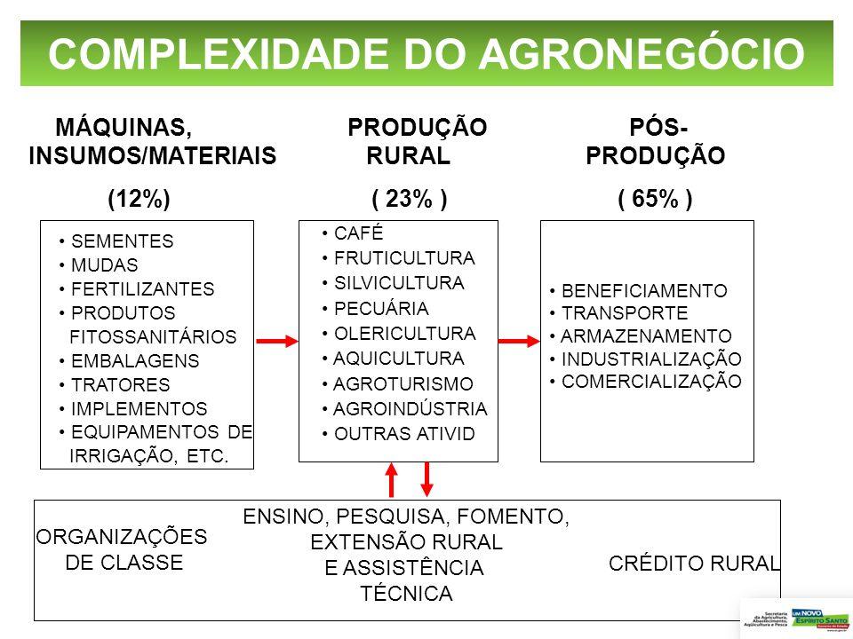 MÁQUINAS, PRODUÇÃO PÓS- INSUMOS/MATERIAIS RURAL PRODUÇÃO (12%) ( 23% ) ( 65% ) ORGANIZAÇÕES DE CLASSE ENSINO, PESQUISA, FOMENTO, EXTENSÃO RURAL E ASSI