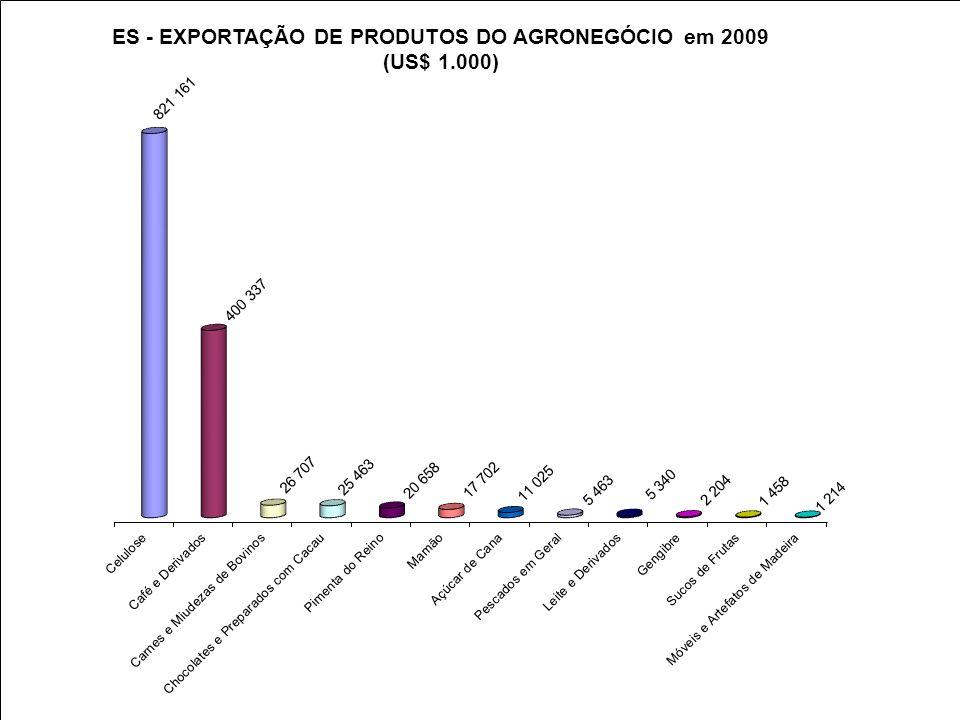 Excelências da Agricultura Capixaba Pimenta do Reino 2º maior produtor do Brasil Agricultura Orgânica/Produtos Agroecológicos 4º maior produtor do País Maior percentual de área irrigada do Brasil (30% das propriedades e 25% das lavouras) Referência em Agroturismo