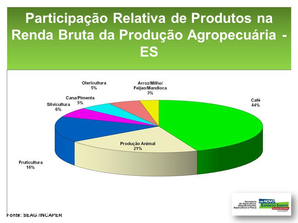 Discriminação Participação (%) Brasil Espírito Santo Café 5 44 Fruticultura 6 16 Grãos 42 3 Olericultura 3 5 Produção Animal 34 21 Outros 10 11 COMPARATIVO (%) DA RENDA BRUTA DA PRODUÇÃO AGROPECUÁRIA
