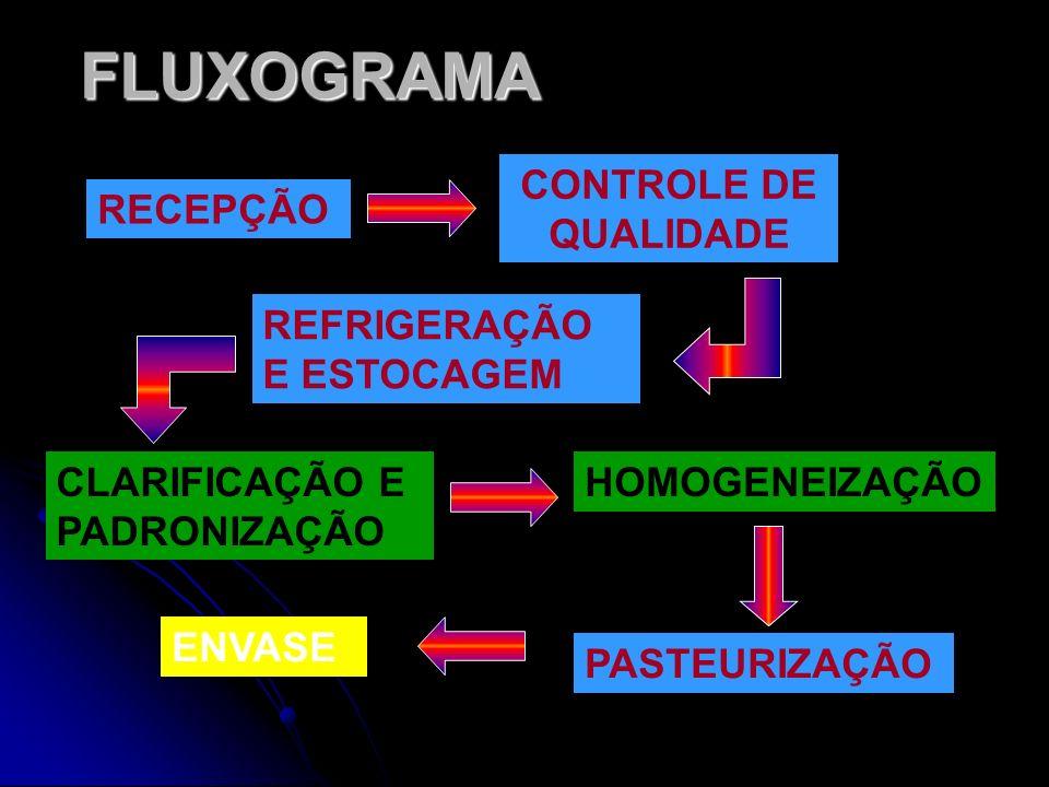 FLUXOGRAMA RECEPÇÃO CONTROLE DE QUALIDADE REFRIGERAÇÃO E ESTOCAGEM CLARIFICAÇÃO E PADRONIZAÇÃO HOMOGENEIZAÇÃO PASTEURIZAÇÃO ENVASE