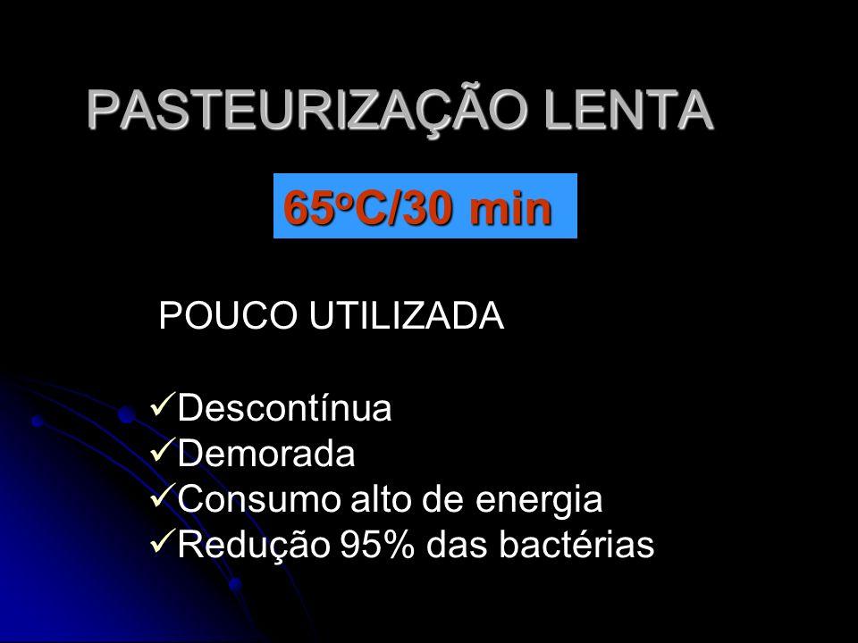 PASTEURIZAÇÃO LENTA POUCO UTILIZADA Descontínua Demorada Consumo alto de energia Redução 95% das bactérias 65 o C/30 min