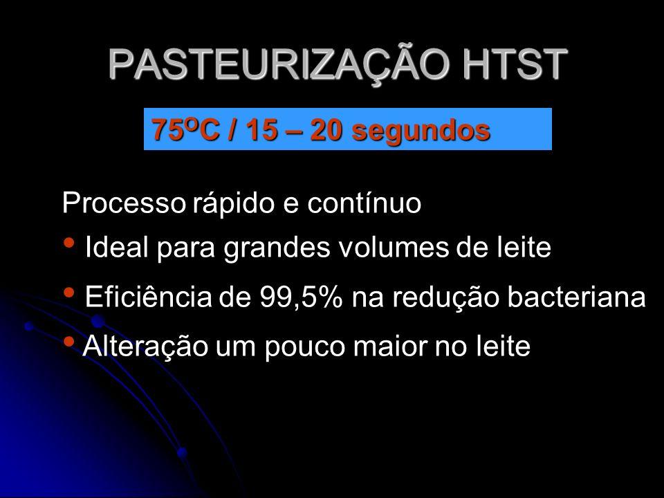 PASTEURIZAÇÃO HTST 75 O C / 15 – 20 segundos Processo rápido e contínuo Ideal para grandes volumes de leite Eficiência de 99,5% na redução bacteriana Alteração um pouco maior no leite