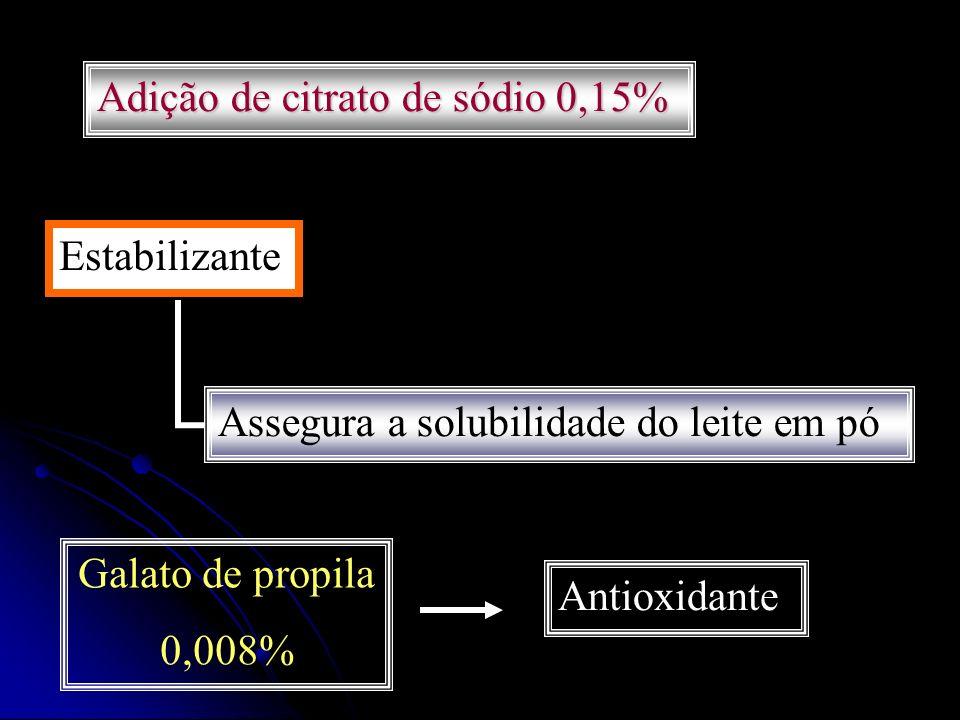 Adição de citrato de sódio 0,15% Estabilizante Assegura a solubilidade do leite em pó Galato de propila 0,008% Antioxidante