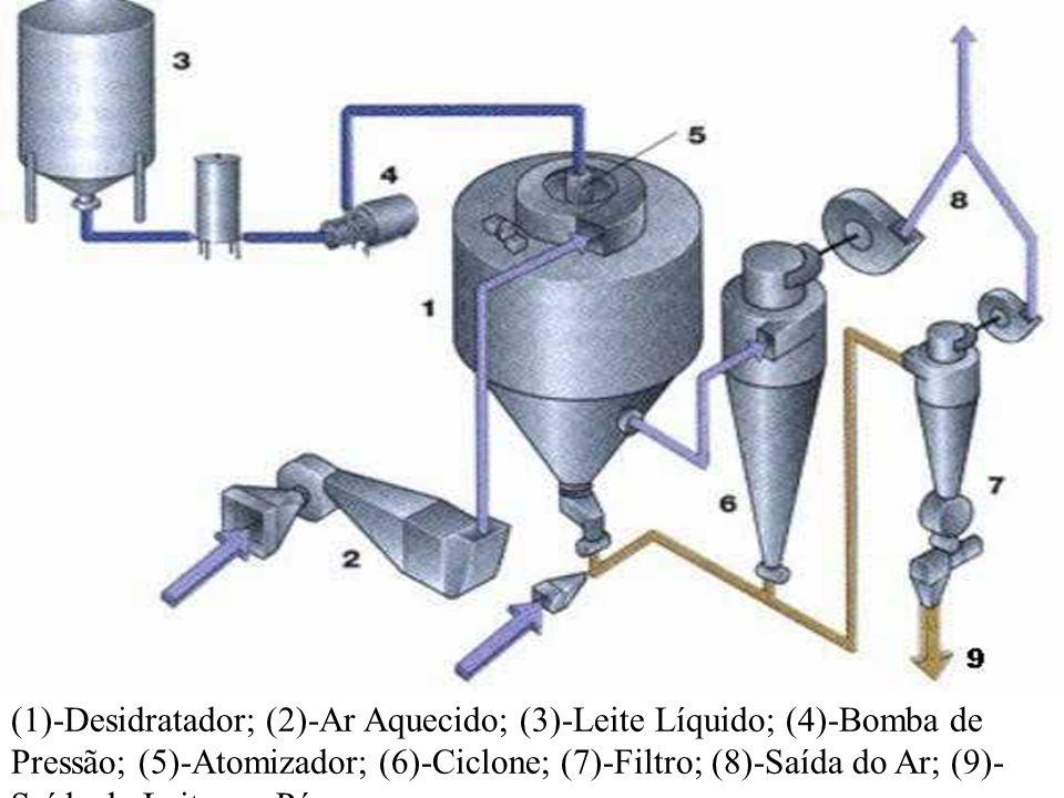 (1)-Desidratador; (2)-Ar Aquecido; (3)-Leite Líquido; (4)-Bomba de Pressão; (5)-Atomizador; (6)-Ciclone; (7)-Filtro; (8)-Saída do Ar; (9)- Saída do Leite em Pó