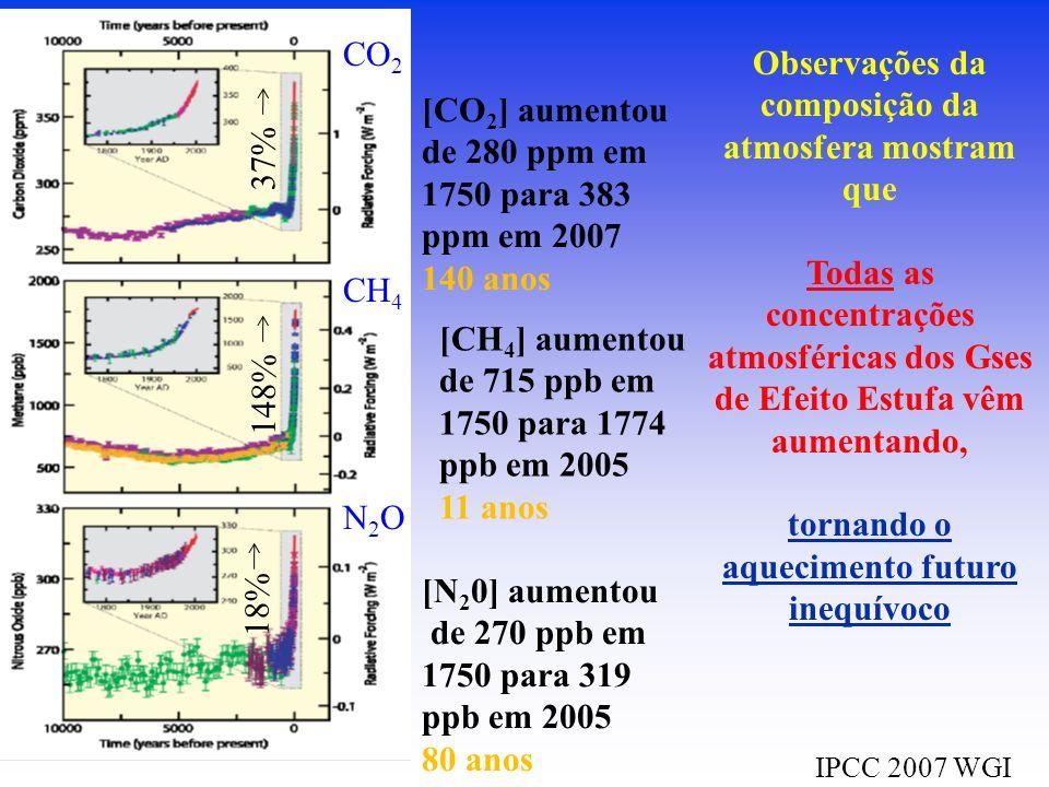 CO 2 CH 4 N2ON2O IPCC 2007 WGI [CO 2 ] aumentou de 280 ppm em 1750 para 383 ppm em 2007 140 anos [CH 4 ] aumentou de 715 ppb em 1750 para 1774 ppb em