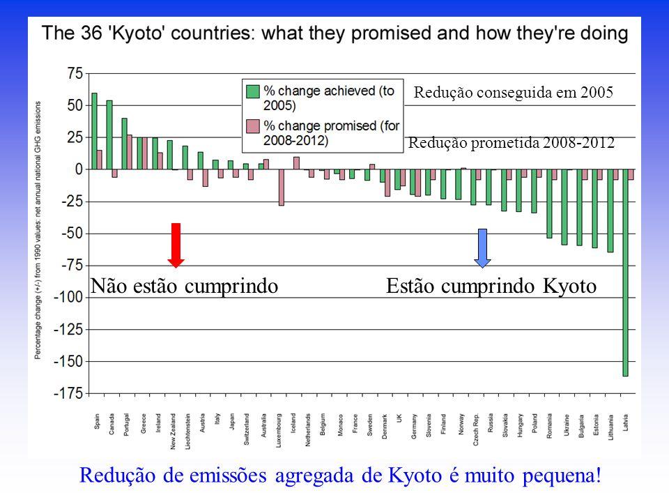 Estão cumprindo KyotoNão estão cumprindo Redução de emissões agregada de Kyoto é muito pequena! Redução prometida 2008-2012 Redução conseguida em 2005