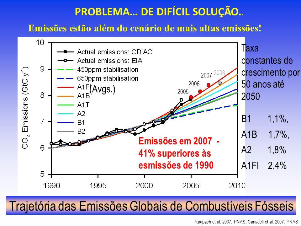 2006 2005 2007 (Avgs.) 2008 Trajetória das Emissões Globais de Combustíveis Fósseis Raupach et al. 2007, PNAS; Canadell et al. 2007, PNAS Taxa constan