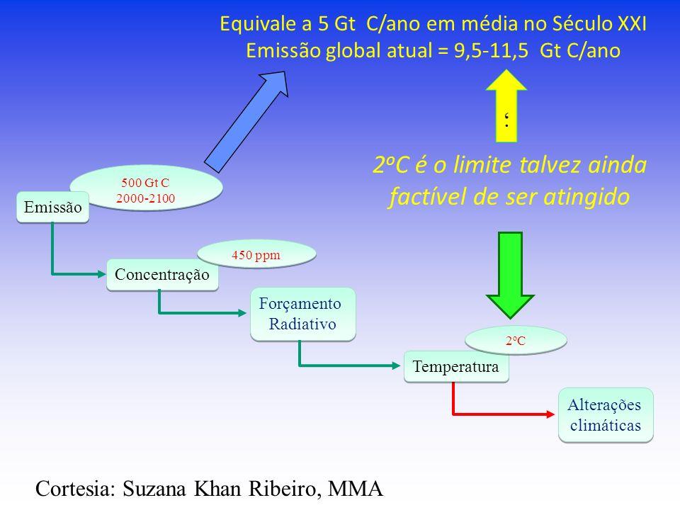 500 Gt C 2000-2100 500 Gt C 2000-2100 Alterações climáticas Alterações climáticas Emissão Concentração Forçamento Radiativo Forçamento Radiativo Tempe