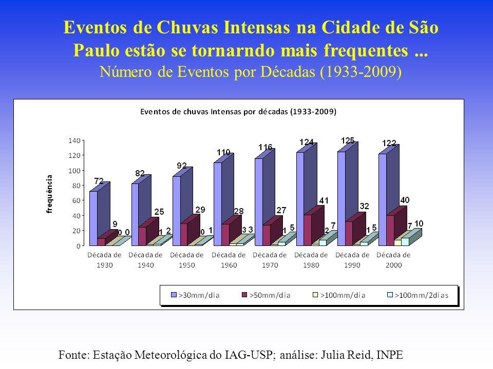 Eventos de Chuvas Intensas na Cidade de São Paulo estão se tornarndo mais frequentes... Número de Eventos por Décadas (1933-2009) Fonte: Estação Meteo