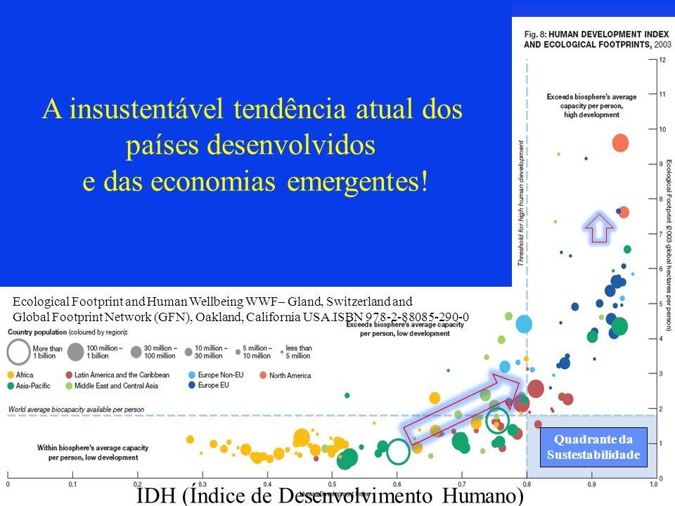 A insustentável tendência atual dos países desenvolvidos e das economias emergentes! Ecological Footprint and Human Wellbeing WWF– Gland, Switzerland