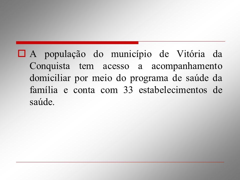 A população do município de Vitória da Conquista tem acesso a acompanhamento domiciliar por meio do programa de saúde da família e conta com 33 estabe