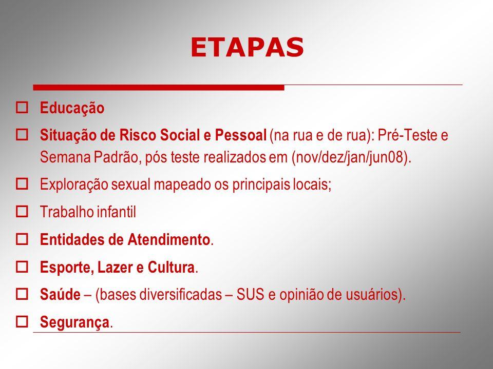 ETAPAS Educação Situação de Risco Social e Pessoal (na rua e de rua): Pré-Teste e Semana Padrão, pós teste realizados em (nov/dez/jan/jun08). Exploraç