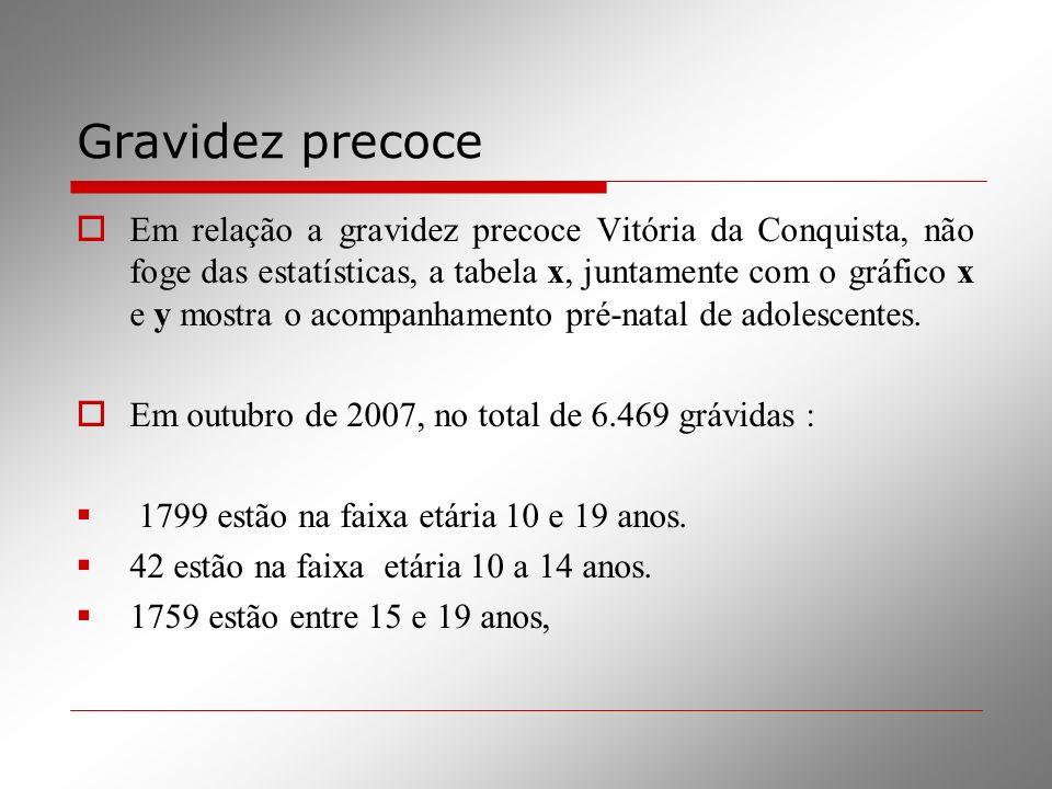 Gravidez precoce Em relação a gravidez precoce Vitória da Conquista, não foge das estatísticas, a tabela x, juntamente com o gráfico x e y mostra o ac