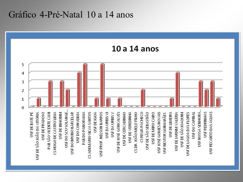 Gráfico 4-Pré-Natal 10 a 14 anos