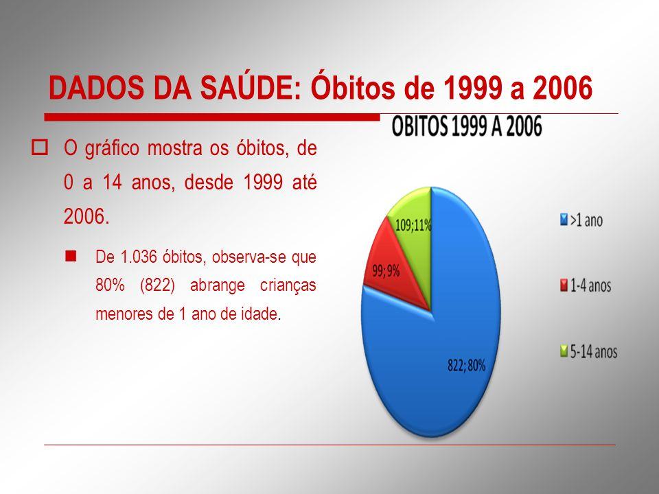 DADOS DA SAÚDE: Óbitos de 1999 a 2006 O gráfico mostra os óbitos, de 0 a 14 anos, desde 1999 até 2006. De 1.036 óbitos, observa-se que 80% (822) abran