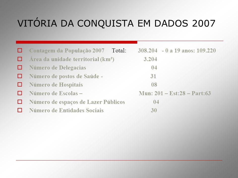 VITÓRIA DA CONQUISTA EM DADOS 2007 Contagem da População 2007 Total: 308.204 - 0 a 19 anos: 109.220 Área da unidade territorial (km²) 3.204 Número de