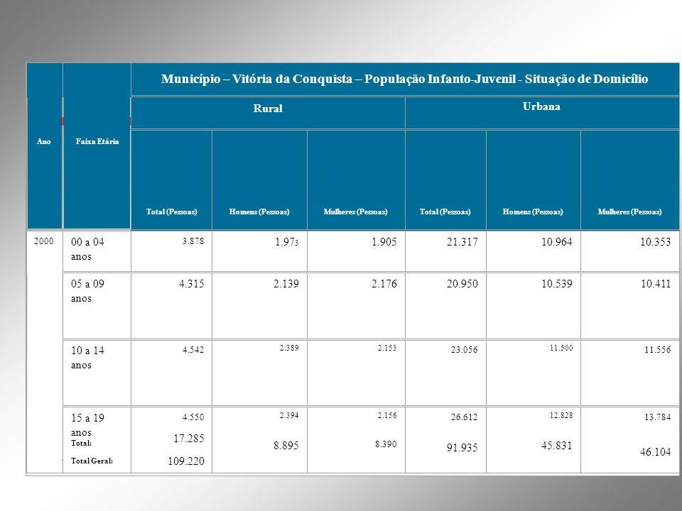 AnoFaixa Etária Município – Vitória da Conquista – População Infanto-Juvenil - Situação de Domicílio Rural Urbana Total (Pessoas)Homens (Pessoas)Mulhe