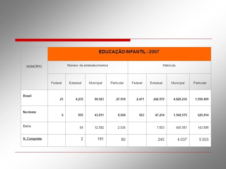 MUNICÍPIO EDUCAÇÃO INFANTIL - 2007 Número de estabelecimentosMatrícula FederalEstadualMunicipalParticularFederalEstadualMunicipalParticular Brasil 214