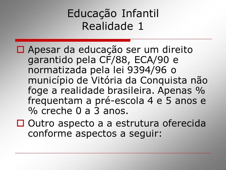 Educação Infantil Realidade 1 Apesar da educação ser um direito garantido pela CF/88, ECA/90 e normatizada pela lei 9394/96 o município de Vitória da