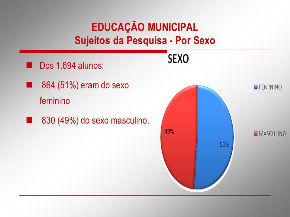 EDUCAÇÃO MUNICIPAL Sujeitos da Pesquisa - Por Sexo Dos 1.694 alunos: 864 (51%) eram do sexo feminino 830 (49%) do sexo masculino.