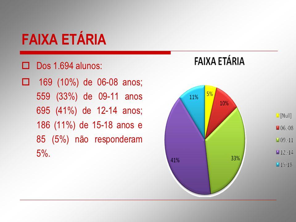 FAIXA ETÁRIA Dos 1.694 alunos: 169 (10%) de 06-08 anos; 559 (33%) de 09-11 anos 695 (41%) de 12-14 anos; 186 (11%) de 15-18 anos e 85 (5%) não respond