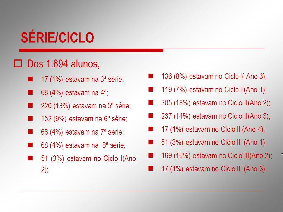 SÉRIE/CICLO Dos 1.694 alunos, 17 (1%) estavam na 3ª série; 68 (4%) estavam na 4ª; 220 (13%) estavam na 5ª série; 152 (9%) estavam na 6ª série; 68 (4%)