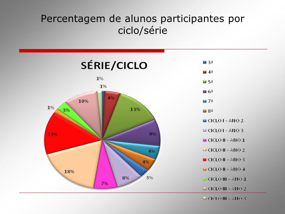 Percentagem de alunos participantes por ciclo/série