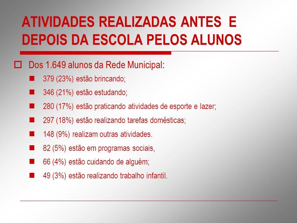 ATIVIDADES REALIZADAS ANTES E DEPOIS DA ESCOLA PELOS ALUNOS Dos 1.649 alunos da Rede Municipal: 379 (23%) estão brincando; 346 (21%) estão estudando;