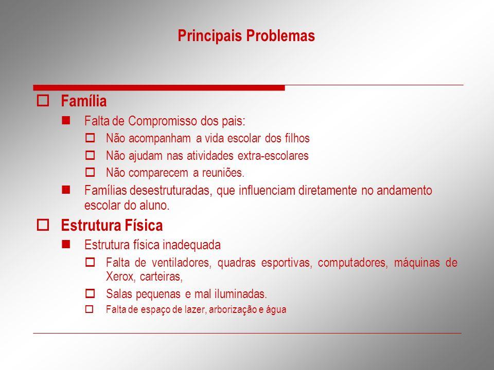 Principais Problemas Família Falta de Compromisso dos pais: Não acompanham a vida escolar dos filhos Não ajudam nas atividades extra-escolares Não com