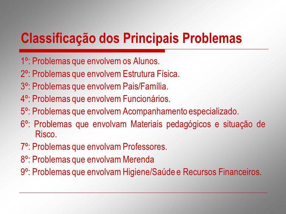 Classificação dos Principais Problemas 1º: Problemas que envolvem os Alunos. 2º: Problemas que envolvem Estrutura Física. 3º: Problemas que envolvem P