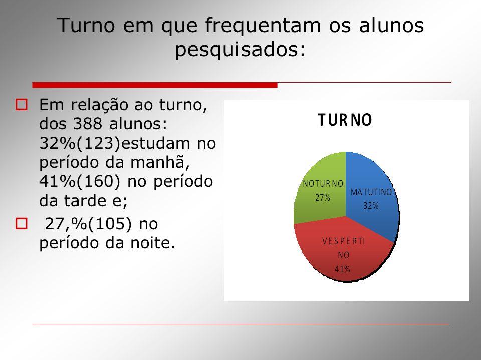 Turno em que frequentam os alunos pesquisados: Em relação ao turno, dos 388 alunos: 32%(123)estudam no período da manhã, 41%(160) no período da tarde