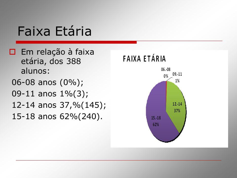 Faixa Etária Em relação à faixa etária, dos 388 alunos: 06-08 anos (0%); 09-11 anos 1%(3); 12-14 anos 37,%(145); 15-18 anos 62%(240).