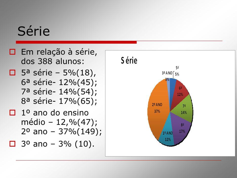 Série Em relação à série, dos 388 alunos: 5ª série – 5%(18), 6ª série- 12%(45); 7ª série- 14%(54); 8ª série- 17%(65); 1º ano do ensino médio – 12,%(47