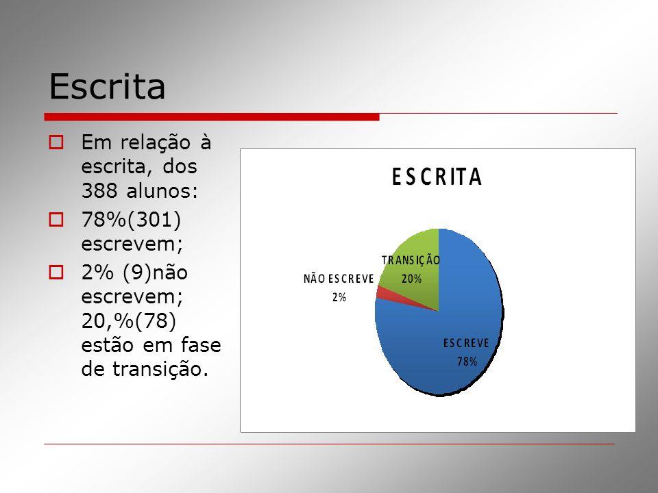Escrita Em relação à escrita, dos 388 alunos: 78%(301) escrevem; 2% (9)não escrevem; 20,%(78) estão em fase de transição.