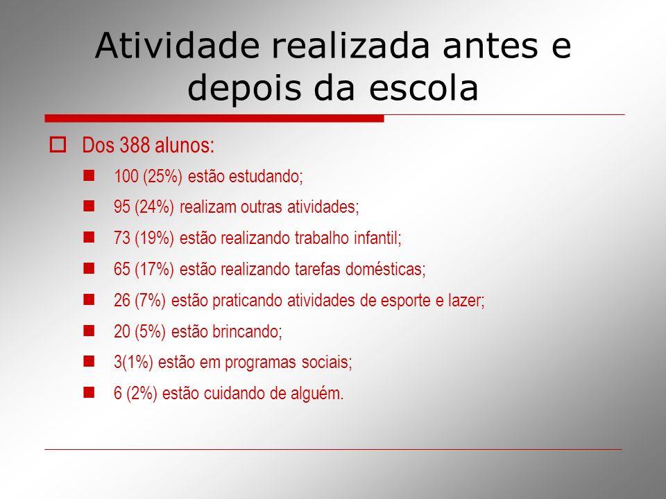 Atividade realizada antes e depois da escola Dos 388 alunos: 100 (25%) estão estudando; 95 (24%) realizam outras atividades; 73 (19%) estão realizando
