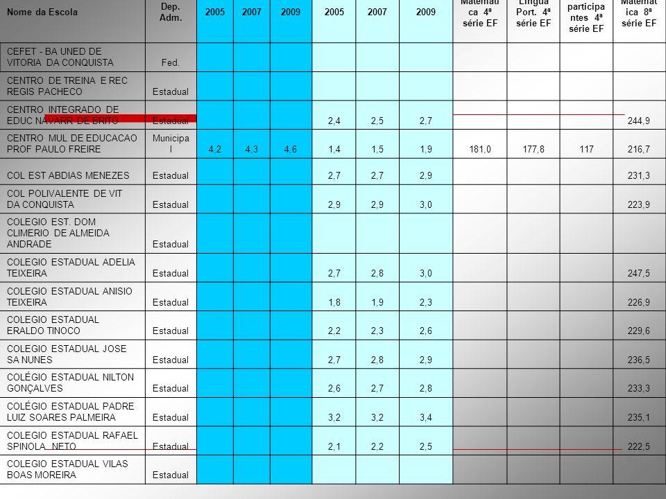 TAXA DE APROVAÇÃO (2005): anos iniciais EF TAXA DE APROVAÇÃO (2005): anos finais EF Nome da Escola Dep. Adm. 200520072009200520072009 Matemáti ca 4ª s